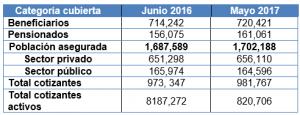 Lee más sobre el artículo Población cotizante en el Instituto Salvadoreño del Seguro Social, junio 2016 – mayo 2017