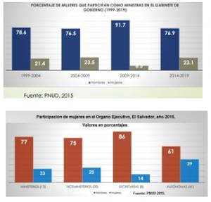 Empleo de las mujeres en sector público y cargos de elección popular.