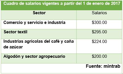 Salarios mínimos vigentes a partir del 1 de enero de 2017