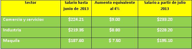 Salarios en El Salvador