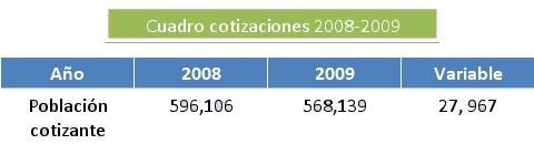 Lee más sobre el artículo Resumen estadístico previsional – 2009 Sistema de Ahorro para Pensiones, SAP y Sistema de Pensiones Público, SPP
