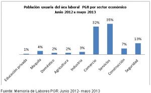 Comercio y servicios entre los sectores más denunciados