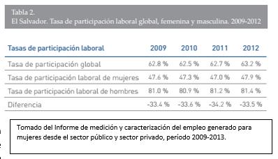Participación de las mujeres en el mercado de trabajo creció solo 7% en 7 años.