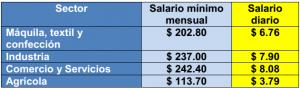 Salarios mínimos vigentes en El Salvador desde el 1 de enero de 2014