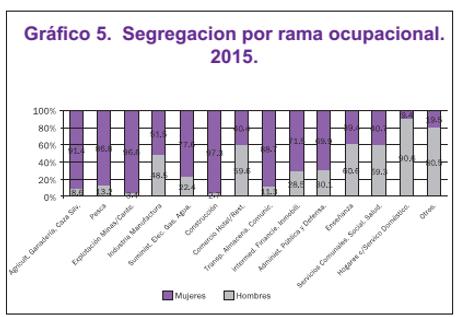 Mujeres y empleo, dónde están ubicadas las mujeres en el sector laboral