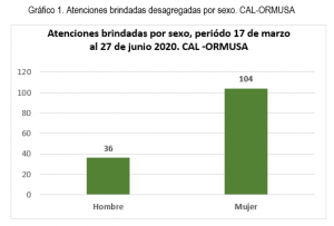 Asesoría jurídica durante cuarentena a junio 2020