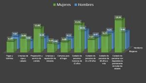 Situación del trabajo del hogar y de cuidados no remunerados en El Salvador