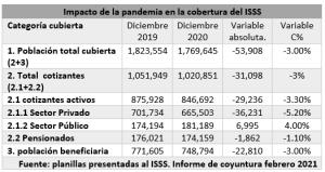 Mayor impacto de la pandemia fue en junio 2020, alrededor de 71,818 personas trabajadoras dejaron de cotizar