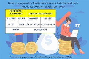 Lee más sobre el artículo Mujeres salvadoreñas recuperaron menos dinero por trasgresiones a derechos laborales en el 2020