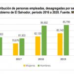 Personas empleadas en sector público, El Salvador, período 2016 a 2020