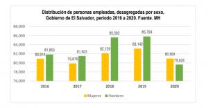 Lee más sobre el artículo Personas empleadas en sector público, El Salvador, período 2016 a 2020