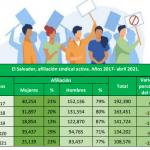 Ejercicio de asociación y afiliación sindical a 2021
