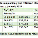 Cotizantes al Instituto Salvadoreño del Seguro Social, período enero/ junio de 2021
