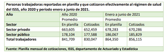 Lee más sobre el artículo Cotizantes al Instituto Salvadoreño del Seguro Social, período enero/ junio de 2021